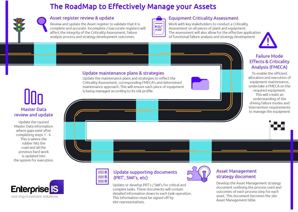 EnterpriseIS - The Road Map to effectively manage your Assets